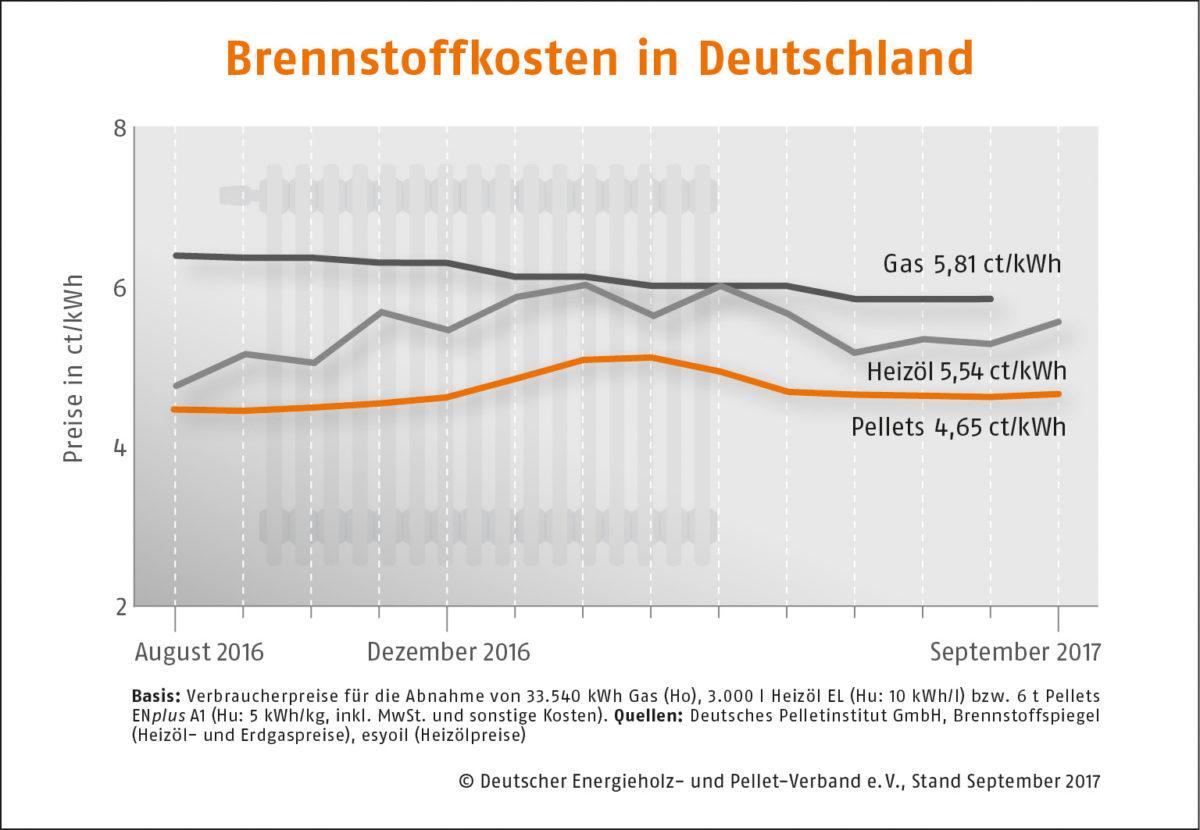 Holzpelletpreise-Deutschland-09-17
